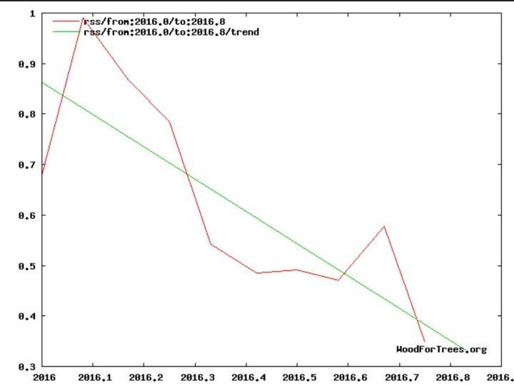 Die globalen Temperaturabweichungen der unteren Troposphäre mit Schwerpunkt um 1500 m Höhe (TLT) von RSS zeigen nach dem kräftigen El Niño-Ereignis seit NH-Sommer 2015 und Rekordtemperatur im Februar 2016 von Januar bis einschließlich Oktober 2016 im linearen Trend kräftig nach unten (grüne Linie). Quelle: