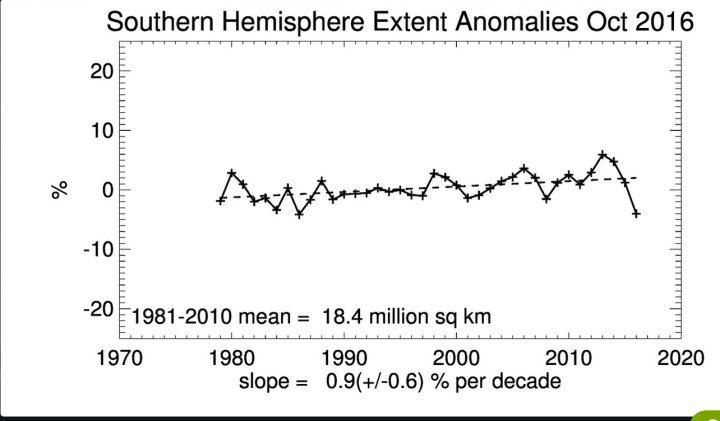 Seaice-Extent der Antarktis (Südpol) mit andauerndem linearen Anstieg der Meereisflächen im Oktober 2016 seit Beginn der Messungen 1979 und mit lRückgang gegenüber dem Vorjahr und den beiden Rekordjahren 2013 und 2014. Quelle: wie vor