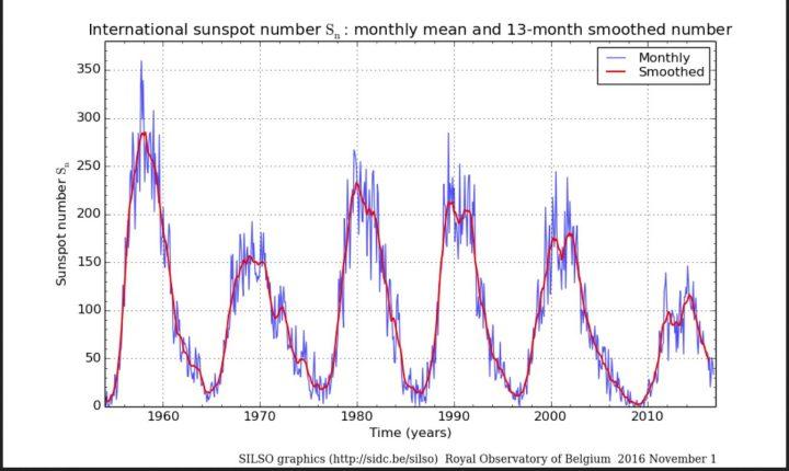 Monatliche (blaue Linien) und über 13 Monate gemittelte (rote Linien/smoothed) ab 1.7.2015 NEUE (höhere) internationale Sonnenfleckenrelativzahlen (SN Ri) von Sonnenzyklus (SC) 19 bis 24 bis einschließlich Oktober 2016. Im Juni 2016 ist SN (blaue Linie, ganz rechts unten) regelrecht abgestürzt, hat sich im Juli und August wieder erholt und geht nun wieder etwas zurück. Das Minimum wird um das Jahr 2020 erwartet. Quelle: http://sidc.oma.be/silso/ssngraphics