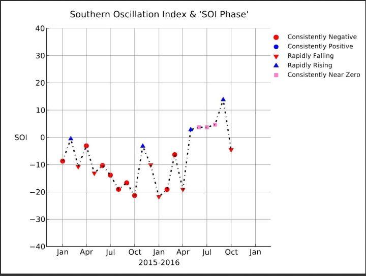 SOI-Grafik mit einem kräftigen Anstieg von -19,06 im April auf +2,83 im Mai ,+3,72 im Juni 2016 und mit +3,7 im Juli 2016 und 13,82 im September, nun im Oktober ein deutlicher Rückgang auf -4,51, also in den negativ/neutralen Bereich. Schwächelt La Niña (oberhalb von +0,7) ? Quelle: https://www.longpaddock.qld.gov.au/seasonalclimateoutlook/southernoscillationindex/soigraph/index.php