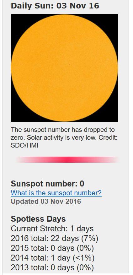 Am 2.11.2016 war die Sonne auf der erdzugewandten Seite fleckenlos. Quelle: