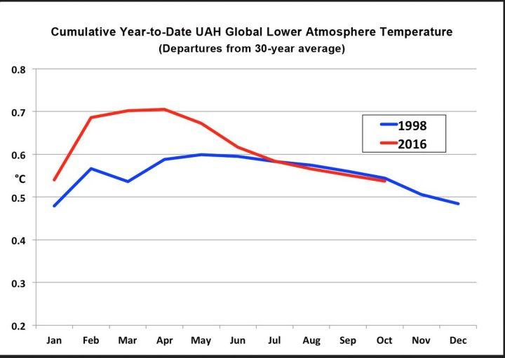 Der UAH-Plot zeigt den vergleichenden Verlauf der globalen Temperaturabweichungen in der unteren Troposphäre mit Schwerpunkt um 1500 m (TLT) in den vergleichbar kräftigen El Niño-Jahren 1997/98 und 2015/16. Seit April 2016 liegen die Abweichungen erstmals etwas niedriger als 1998. Im Oktober 2016 ist es kaum kälter als 1998 zur selben Zeit. Quelle: http://nsstc.uah.edu/climate/