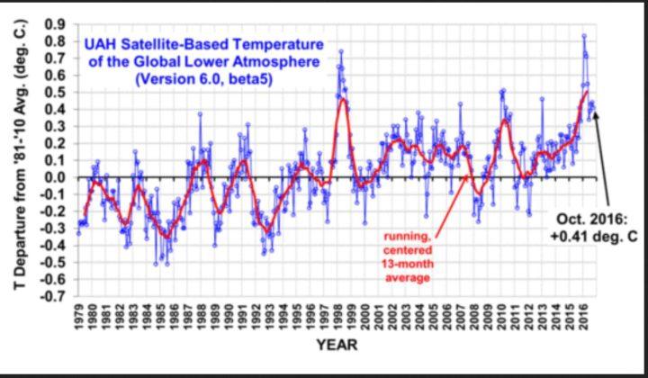 Die UAH-Grafik zeigt die monatlichen Abweichungen (blaue Linie) der globalen Temperaturen der unteren Troposphäre mit Schwerpunkt um 1500 m (TLT) sowie den laufenden Dreizehnmonatsdurchschnitt (rote Linie) von Dezember 1998 bis Oktober 2016. Wegen eines kräftigen global zeitversetzt wärmenden El Niño-Ereignisses ab Sommer 2015 gab es auch bei den unverfälschten Datensätzen von UAH nach Monats-Rekordwerten von November 2015 bis März 2016 im Juni einen deutlichen Rückgang auf 0,34 K gegenüber den Vormonaten Mai und April. Im Juli, August und September 2016 stagniert die globale Abkühlung mit einem geringen Anstieg auf 0,44 K, im Oktober gibt es einen geringen Rückgang auf 0,41 K. Quelle: