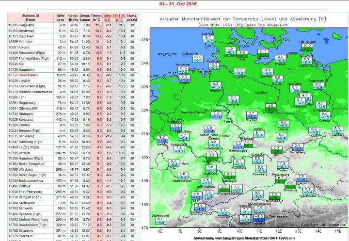 Die Grafik der Uni Karlsruhe zeigt die Abweichungen der Temperaturen in Deutschland vom 1. bis 31. Oktober 2016 zum veralteten (kälteren) Klimamittel 1961-1990 von -0,6 K. Zum modernen (milderen) WMO-Klimamittel 1981-2010 beträgt die Abweichung -0,8 K. Quelle: