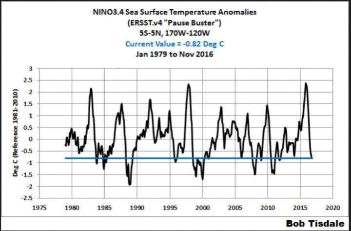 Der Plot zeigt den Verlauf der Monats-Abweichungen der Meeresoberflächentemperaturen (SSTA) im Niño-Gebiet 3.4. von 1979 November 2016. Die Abweichungen liegen im November 2016 mit -0,82 K klar unterhalb des La Niña-Wertes von mindestens -0,5 K und sind damit seit März 2016 um rund +4 K geradezu abgestürzt. Auffällig ist der deutliche Unterschied zu den wiederholt verfälschten (gekarlten) Werten von NOAA, die durchweg über den international anerkannten SSTA-Daten von Reynolds OIv2 liegen. Quelle: