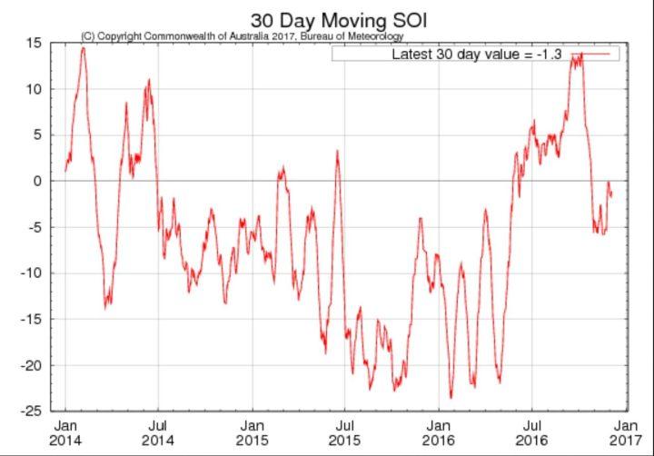 Laufender 30-Tage-SOI der australischen Wetterbehörde BOM für die letzten beiden Jahre mit Stand Ende November 2016 mit -1,3 im negativ/neutralen Bereich, im September 2016 noch mit +13,4 klar im positiven Bereich. Schwächelt La Niña (oberhalb von +7,0) ? Quelle: http://www.bom.gov.au/climate/enso/