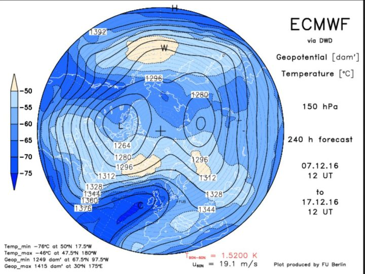 Die ECMWF-Prognose des Geopotentials (Luftdruck) in 150 hPa (rund 14 km Höhe, untere Stratosphäre) vom 7.12.2016 für den 17.12.2016. Der Polarwirbel hat zwei Teilwirbel (Dipol) über Nordkanada und Nordsibirien geblldet, wobei der über Knada der kräftigere ist. Ein mächtiger kalter Trog des Polarwirbels (Rossbywellental) liegt über Osteuropa und führt hochreichende kalte Polarluft heran. Quelle: http://www.geo.fu-berlin.de/met/ag/strat/produkte/winterdiagnostics/index.html