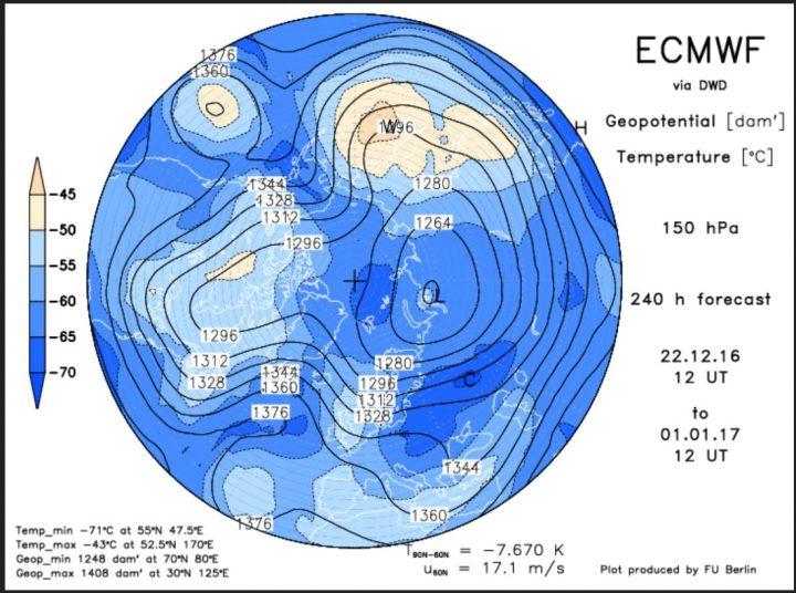Die ECMWF-Prognose des Geopotentials (Luftdruck) in 150 hPa (rund 14 km Höhe, untere Stratosphäre) vom 23.12.2016 für den 1.1.2017. Der Polarwirbel hat einen kräftigen Teilwirbel über Nordsibirien und einen schwächeren über Nordkanada gebildet. Ein mächtiger kalter Trog des Polarwirbels (Rossbywellental) liegt über Osteuropa und führt hochreichende kalte Polarluft heran. Quelle: http://www.geo.fu-berlin.de/met/ag/strat/produkte/winterdiagnostics/index.html