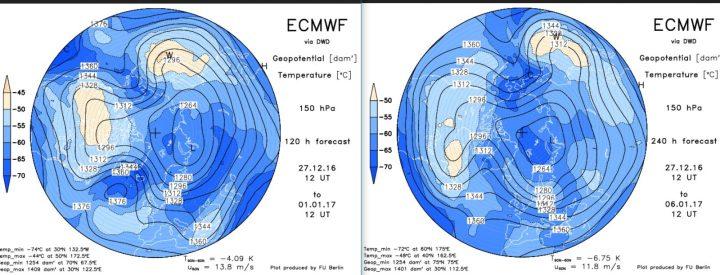 ECMWF-Strat.-Prognosen in 150 hPa (rund 14 km Höhe, untere Stratosphäre) vom 27. 2.2016 zum1. und zum 6.1.2017. Über dem Nordatlantik baut sich ein Hochdruckrücken bis Grönland (Grönlandblock) auf, der am 2.1. sogar nahe an einen Polarwirbelsplit ist. Zwischen dem größeren Hauptwirbel über Sibirien und dem Grönlandhoch strömt hochreichende Polarluft in breitem Strom nach Europa, der kalte Trog über Mitteleuropa wird wiederholt erneuert. Der Winter kommt mit Macht! Quelle: