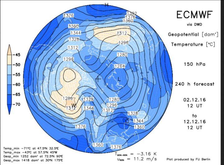 Die ECMWF-Analyse des Geopotentials (Luftdruck) in 150 hPa (rund 14 km Höhe, untere Stratosphäre) vom 29.10.2016 für den 8.11.2016. Der Polarwirbel ist für diese Jahreszeit ungewöhnlich kräftig und nicht mehr geteilt. Er ist weit nach Süden ausgedehnt, wobei ein mächtoger kalter Trog. Ein mächtiger kalter Trog des Polarwirbels (Rossbywellental) über Nord- und Mitteleuropa liegt und hochreichende kalte Polarluft heranführt. Quelle: http://www.geo.fu-berlin.de/met/ag/strat/produkte/winterdiagnostics/index.html