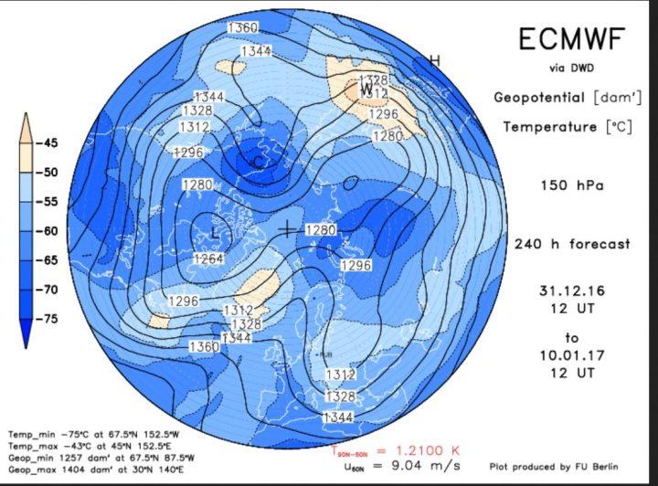 ECMWF-Strat.-Prognose in 150 hPa (rund 14 km Höhe, untere Stratosphäre) vom 31.12.2016 zum 10.1.2017. Vom Nordatlantik zum Nordmeer hat sich ein mächtiger Höhenrücken aufgebaut (Nordmeerblock, der am 10.1.2017 mit Dipol nahe an einen Polarwirbelsplit ist. Ein mächtiger und intensiver kalter Trog des Teilwirbels über Sibirien reicht bis Mitteleuropa. Zwischen dem Hoch und dem Trog dürfte hochreichende sibirische Kaltluft bis nach Westeuropa strömen. Der Winter kommt mit Macht! Quelle: