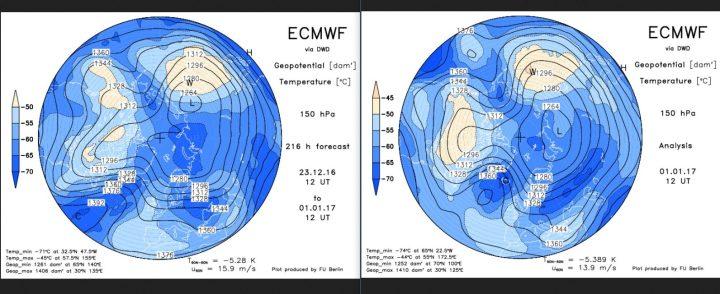 Vergleich der ECMWF-Strat.-Prognosen in 150 hPa (rund 14 km Höhe, untere Stratosphäre) vom 23. 12.2016 mit der Analyse vom 1.2.2017: Mit fast unglaublicher Übereinstimmung für einen Zeitraum von neun(!) Tagen hat sich über dem Nordatlantik ein Hochdruckrücken bis Grönland (Grönlandblock) aufgenaut, der am 1.1. sogar nahe an einen Polarwirbelsplit ist. Zwischen dem größeren Hauptwirbel über Sibirien und dem Grönlandhoch strömt hochreichende Polarluft in breitem Strom nach Europa, der kalte Trog über Mitteleuropa ist im Anmarsch. Der Winter kommt mit Macht und mit Schnee! Quelle: