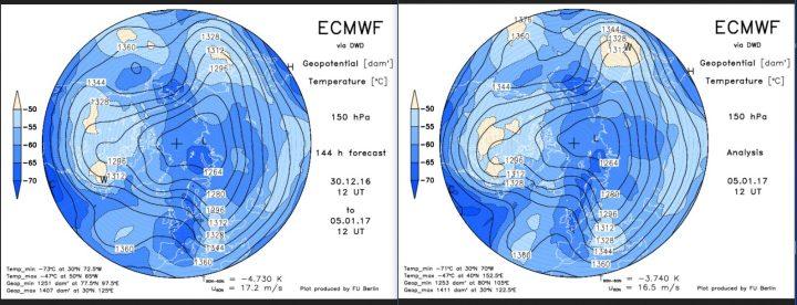 Vergleich der ECMWF-Strat.-Prognosen in 150 hPa (rund 14 km Höhe, untere Stratosphäre) vom 30.12.2016 mit der Analyse vom 5.1.2017: Mit fast unglaublicher Übereinstimmung für einen Zeitraum von sechs(!) Tagen hat sich über dem Nordatlantik ein Hochdruckrücken bis Grönland (Grönlandblock) aufgebaut, der am 5.1. 17 sogar nahe an einen Polarwirbelsplit ist. Zwischen dem größeren Hauptwirbel über Sibirien und dem Grönlandhoch strömt hochreichende Polarluft in breitem Strom nach Europa, der kalte Trog über Mitteleuropa ist im Anmarsch. Der Winter kommt erneut mit Macht und mit Schnee! Quelle: