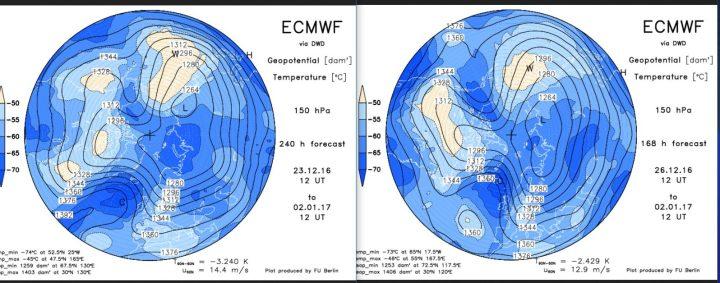 Vergleich der ECMWF-Strat.-Prognosen in 150 hPa (rund 14 km Höhe, untere Stratosphäre) vom 23. 12.2016 zum 267.12.2017 . für den 2.1.2017 Über dem Nordatlantik baut sich ein Hochdruckrücken bis Grönland (Grönlandblock) auf, der am 2.1. sogar nahe an einen Polarwirbelsplit ist. Zwischen dem größeren Hauptwirbel über Sibirien und dem Grönlandhoch strömt hochreichende Polarluft in breitem Strom nach Europa, der kalte Trog über Mitteleuropa wird am 26.12. noch kräftiger gerechnet als am 23.12.2016. Der Winter kommt mit Macht! Quelle:
