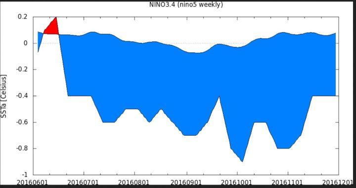 KNMI-180-Tage-Plot der Wochen-SSTA zum international üblichen und von der WMO empfohlenen modernen Klimamittel 1981-2010 im maßgeblichen Niño-Gebiet 3.4 von Mitte Juni bis Ende Oktober 2016. Die letzte Juniwoche um den 26.6.2016 lag mit SSTA von -0,4 K nur 0,1 K über dem La Niña-Wert von -0,5 K. Ab Mitte Juli 2016 herrschen schwache La Niña-Bedingungen. Quelle: http://climexp.knmi.nl/histogram.cgi
