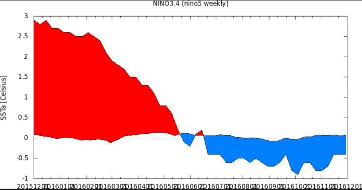 KNMI-365-Tage-Plot der SSTA zum international üblichen und von der WMO empfohlenen modernen Klimamittel 1981-2010 im maßgeblichen Niño-Gebiet 3.4 von Anfang November 2015 bis Ende Oktober 2016. Nach einem kräftigen El Niño-Ereignis mit Höhepunkt Oktober/November 2015 (rote Farben) sind die SSTA in den letzten Monaten ebenso kräftig gefallen und lagen in der letzten Juniwoche um den 26.6.2016 mit -0,4 K nur 0,1 K über dem La Niña-Wert von -0,5 K (blaue Farben). Seit Mitte Juli 2016 herrschen schwache La Niña-Bedingungen bis Mitte November 2016. Quelle: wie vor