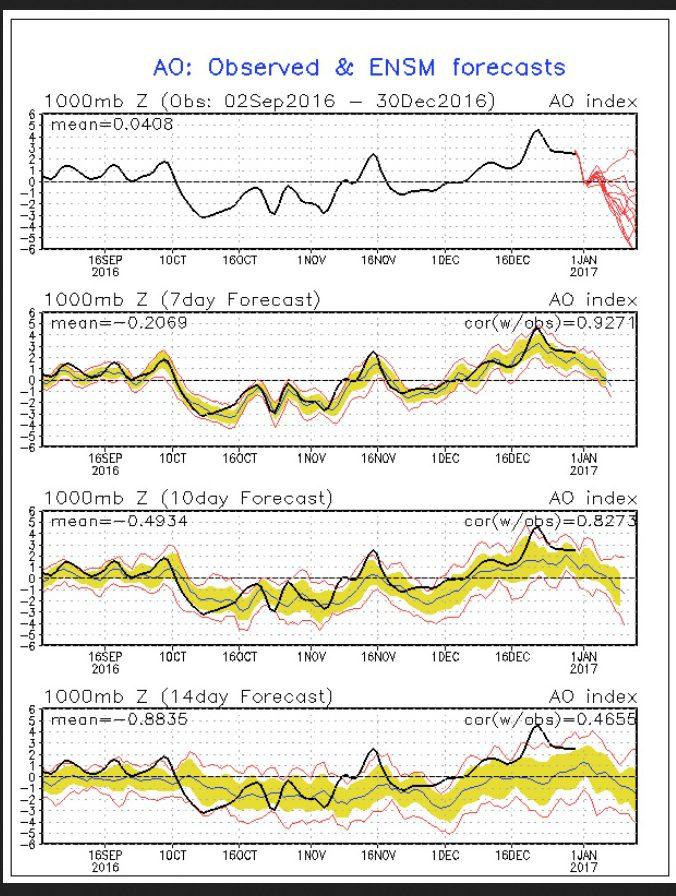 NOAA-Prognose der AO vom 30.12.2016 mit ungewöhnlichem Absturz zum Jahreswechsel 2016/17 : Schwacher Polarwirbel - Eisiger Winter!