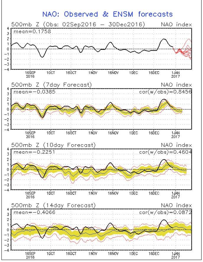NOAA-NAO-Prognose (rote Linien) vom 30.12.2016 mit Rückgang in den negativen Bereich zum Jahreswechsel 2016/17. Quelle: