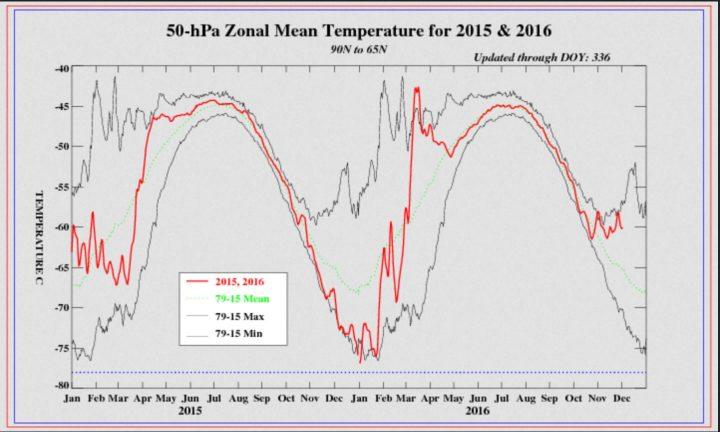 Der Plot zeigt den Verlauf der Temperaturen (rote Linie) in der mittleren Stratosphäre in 50 hPa (rund 21 km Höhe) über der Arktis (90N-65M) von Januar 2015 bis Anfang Dezember 2016. Die höchsten durchschnittlich gemessenen Temperaturen werden durch die obere dünne graue Linie dargestellt, die Mitte Dezember jeden Jahres eine Wärmespitze (SSW) aufweisen. in der unteren Stratosphäre in 70 hPa (rund 18 km Höhe) zwischen 65°N und 90°N. Quelle:
