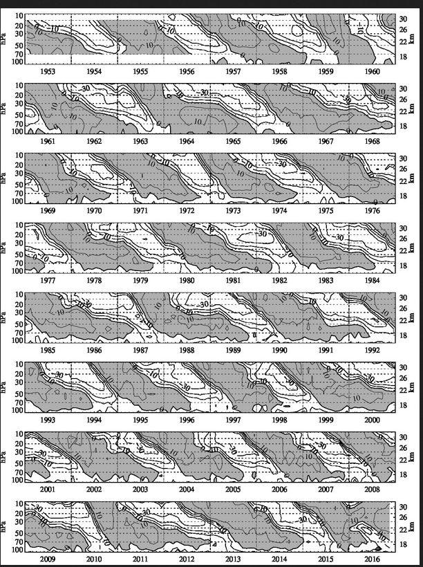 Darstellung der QBO von 1953 bis Ende 2016. Die grauen Flächen zeigen Westwinde, die weißen Flächen Ostwinde an. Der Regimewechsel erfolgt stets von oben nach unten. Für den maßgeblichen Bewertungszeitraum im Anfang 2017 war von oben einsetzender Ostwind zu erwarten. Dies begünstigt kalte Winter in Europa. Allerdings zeigt die Grafik ganz unten rechts, dass die anfänliche Umkehr von West (dunkel) auf Ost (weiß) Anfang 2016 einsetzte, dann aber auf West (dunkel) zurückkehrte. Quelle: