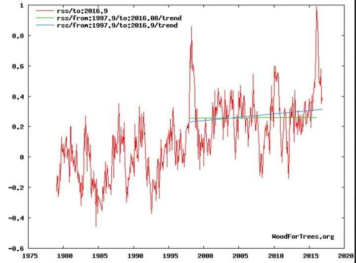 Der Plot zeigt die Entwicklung der globalen Temperaturabweichungen (rote Linie) der unteren Troposphäre mit Schwerpunkt um 1500 m (TLT) von RSS ab Dezember 1978 bis einschließlich November 2016 mit einem vorübergehenden geringen nicht signifikanten Anstieg des linearen Trends (grüne Linie) von Dezember 1997 bis November 2016 und einem kräftigen Rückgang im Oktober 2016. Trotz eines kräftigen El Niño-Ereignisses seit NH-Sommer 2015 und Rekordtemperatur in einem Februar 2016 seit Beginn der Satellitenmessungen im Dezember 1978 gibt es keine Erwärmung (hiatus) von Dezember 1997 bis einschließlich Jnauar 2016 (blaue Flatline des linearen Trends). Bei erneutem Absinken der globalen RSS-Temperaturen wird sich der