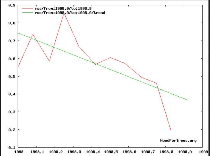 Der Plot zeigt die globalen Temperaturabweichungen (rote Linie) der unteren Troposphäre mit Schwerpunkt um 1500 m Höhe (TLT) von RSS. Am Ende eines kräftigen El Niño-Ereignisses seit NH-Sommer 1997 gibt es von Januar bis November 1998 nur einen mäßigen negativen linearen Trend (grüne Linie). Quelle: