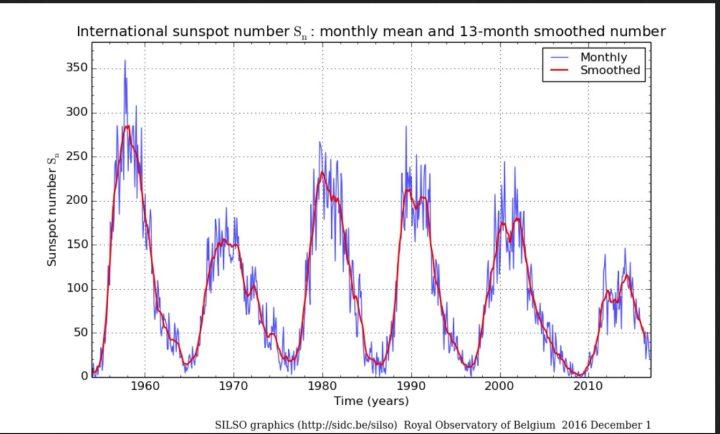 Monatliche (blaue Linien) und über 13 Monate gemittelte (rote Linien/smoothed) ab 1.7.2015 NEUE (höhere) internationale Sonnenfleckenrelativzahlen (SN Ri) von Sonnenzyklus (SC) 19 bis 24 bis einschließlich November 2016. Im Juni 2016 ist SN (blaue Linie, ganz rechts unten) regelrecht abgestürzt, hat sich im Juli und August wieder erholt und geht nun wieder etwas zurück. Das Minimum wird um das Jahr 2020 erwartet. Quelle: http://sidc.oma.be/silso/ssngraphics