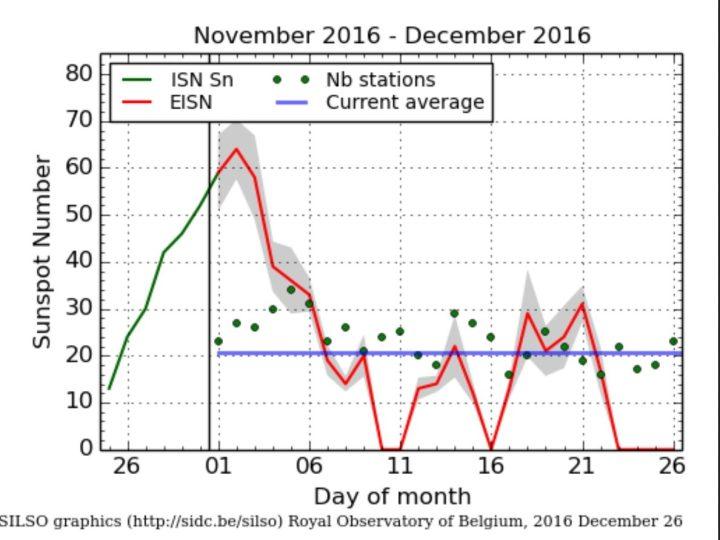 Die SILSO-Grafik zeigt die Sonne vom 23. bis 26.12.2016 mit einer internationalen Sonnenfleckenrelativzahl (SN Ri) von -Null- fleckenlos (rote Linie).: Weihnachten 2016 macht die Sonne wieder Pause. Quelle: