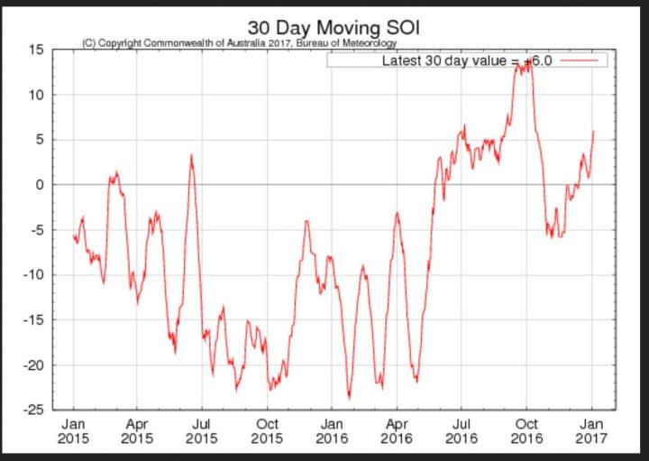 Laufender 30-Tage-SOI der australischen Wetterbehörde BOM für die letzten beiden Jahre mit Stand Ende Dezember 2016 mit +4,1 im positiv/neutralen Bereich, im September 2016 noch mit +13,4 klar im positiven Bereich. Schwächelt La Niña (oberhalb von +7,0) seit Oktober 2016? Quelle: http://www.bom.gov.au/climate/enso/
