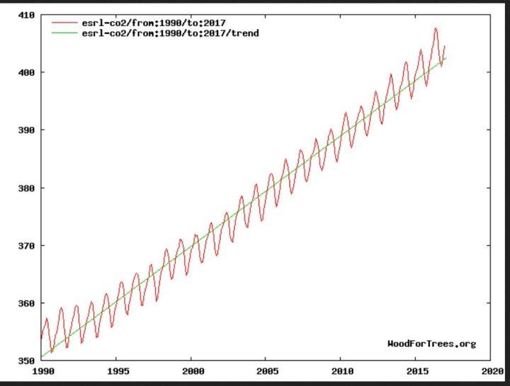 Der Plot zeigt den Velauf der CO2-Konzentration in ppm (parts per million) auf der Messsstation in Hawai von 1990 bis 2016. Der steile Ansrieg hat deutlich erkennbat nichts mit dem flachemAnstieg der globalen Temperaturen im selben Zeitraum zu tun. Quelle: