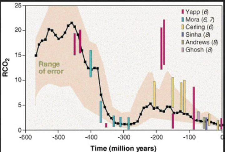 Bild 3. Entwicklung des CO2-Gehalts der Atmosphäre in den letzten ca. 570 Mio. Jahren. Der Parameter RCO2 bezeichnet das Verhältnis des Massenanteils an CO2 in der Atmosphäre des jeweiligen Zeitpunkts im Vergleich zum vorindustriellen Wert von ca. 300 ppm (Grafik: W. H. Berger). Quelle: wie vor