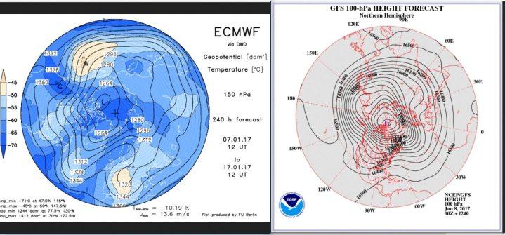 Vergleich der Stratosphärenprognosen ECMWF (150 hPa, rund 14 km Höhe) und von GFS (100 hPa, rund 16 km Höhe) vom 7./8.1.2017 für den 13.1.2017. Beide Prognosen rechnen in der unteren Stratosphäre den kalten Trog über Mitteleuropa, beide rechnen weiter mit einem Dipol des Polarwirbels. Der Trog bei GFS liegt etwas weiter östlich. Quellen: