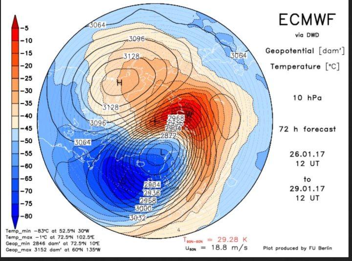 Entwicklung der ECMWF-Prognosen für die obere Stratosphäre in 10 hPa (rund 25 km Höhe) vom 21.1.2017 für den 27. und 29.1.2017. Es findet ein Temperatursprung der Differenz von 90N zu 60N von -10 K am 27.1. auf +44 am 29.1.2017 statt: Ein