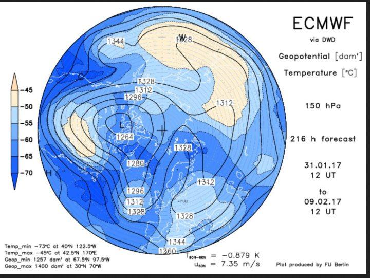 ECMWF-Strat.-Prognose in 150 hPa (rund 14 km Höhe, untere Stratosphäre) vom 31.1.2017 zum 9.2.2017. Über Skandinavien hat sich ein mächtigert Block aufgebautr, an dessen Osteite hochreichende russische Kaltluft nach Südwesten strömt. Der Polarwirbel ist stark gestört und praktivh dreigeteilt. Ein mächtiger und intensiver kalter Trog des Hauptwirbels über Nordkanada reicht über Mitteleuropa bis uzum Mttelmeer. Zwischen dem Hoch und dem Trog dürfte hochreichende Meereskaltluft bis ins Mittelmeer strömen. Der Winter kommt erneut mit Macht! Quelle: