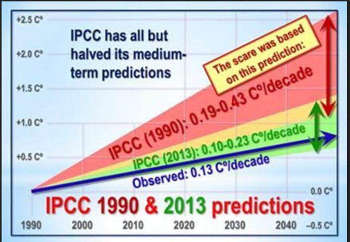 Die IPCC-Modellprognosen für die globale Erwärmung wurden von 1990 bis 2013 von mindestens 0,19 auf 0,10 K/Jahrzehnt fast um die Hälfte gesenkt. Quelle:
