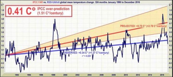Die Grafik zeigt die Bandbreite der IPCC-Prognosen für die Abweichungen der globalen Temperaturen seit 1990 in Orange mit dem Mittelwert von 0,75°C Zunahme von 1990 bis 2016. Die gemessenen Satellitendaten von UAH und RSS (blaue Linien) ergeben im Mittel lediglich eine Zunahme von 0,34°C. Die Modelle haben die Erwärmung mit 0,41 °C als um mehr als die Hälfte überschätzt. Quelle: