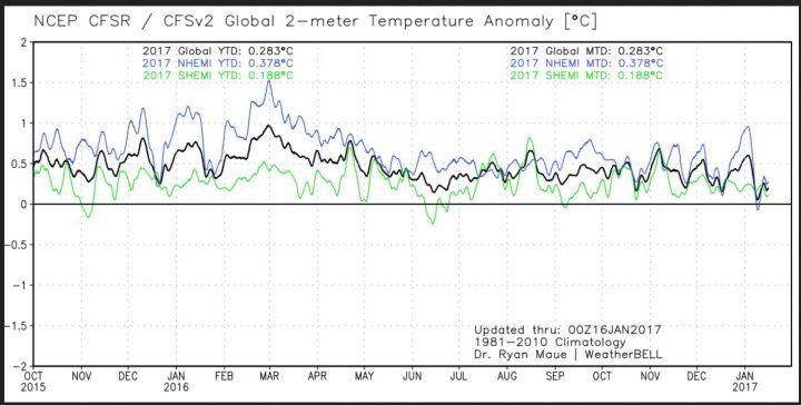 Die Analyse der globalen 2m-Temperaturabweichungen (TA) Mitte Januar 2017. Die Abweichung zum international üblichen modernen WMO-Klimamittel 1981-2010 liegt am 9.2.2017 nur noch knapp über Null, die erste Hälfe des Januar 2017 ist mit einer Abweichung von nur noch 0,28 K zum WMO-Mittel 1981-2010 deutlich als im El Niño-Jahr 2016 mit 0,55 K. Quelle: