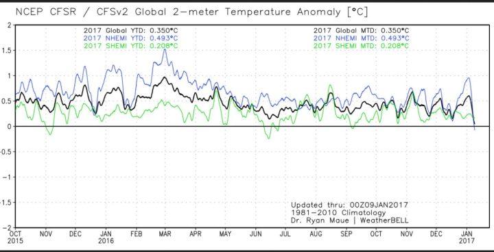 Die Analyse der globalen 2m-Temperaturabweichungen (TA) Anfang Januar 2017. Die Abweichung zum international üblichen modernen WMO-Klimamittel 1981-2010 liegt am 9.2.2017 nur noch knapp über Null. Quelle: