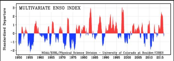 MEI von 1950 bis Novemnber 2016 als positive (rote/El Nino ab ca. +0,5) und negative (blaue/La Nina ab ca. -0,5) ENSO-Phasen. Die Grafik zeigt 2015/16 den insgesamt den dritthöchsten Wert nach 1982/1983 und 1997/1998, die MEI-Werte fallen nach einem