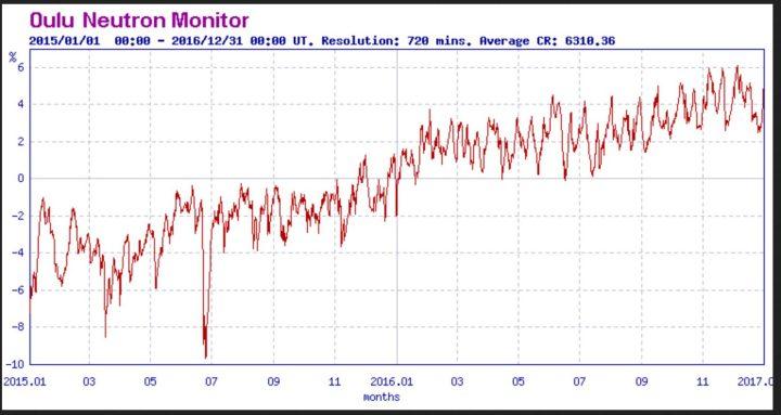 Der Oulu-Plot zeigt die tägliche Stärke der kosmischen Strahlung (GCR) in Prozent vom Mittelwert von Januar 2015 bis Dezember 2016 (ganz rechts). Durch die zunehmende Sonnenschwäche hat sich die wolkenbildende kosmische Strahlung (GCR) im Jahr 2016 gegenüber 2015 deutlich verstärkt. Der vorübergehende starke Abfall der kosmischen Strahlung Ende Juni 2015 wurde durch ein sogenanntes Forbush-Ereignis ausgelöst. Dabei schirmt ein starker Sonnenwind die GCR von der Erde ab. Quelle: http://cosmicrays.oulu.fi/
