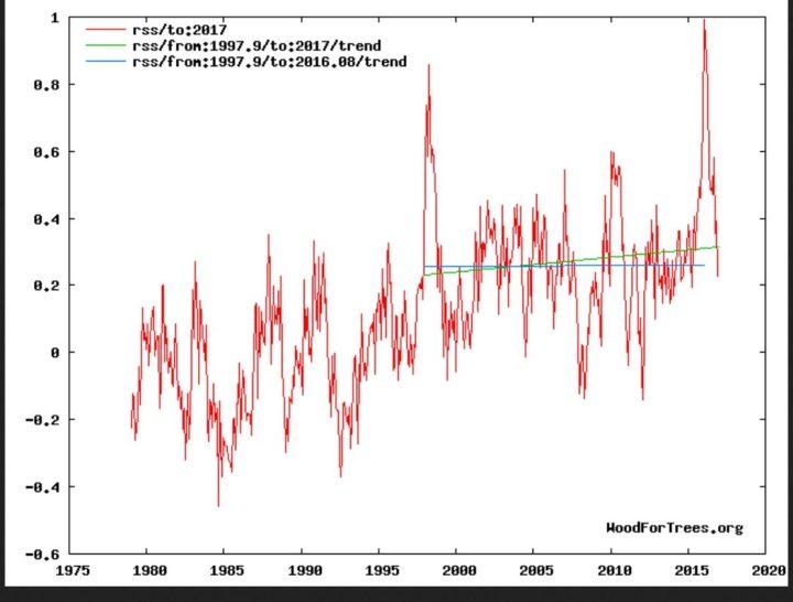 Der Plot zeigt die Entwicklung der globalen Temperaturabweichungen (rote Linie) der unteren Troposphäre mit Schwerpunkt um 1500 m (TLT) von RSS ab Dezember 1978 bis einschließlich Dezember 2016 mit einem vorübergehenden geringen nicht signifikanten Anstieg des linearen Trends (grüne Linie) von Dezember 1997 bis Dezember 2016 und einem kräftigen Rückgang seit Oktober 2016. Trotz eines kräftigen El Niño-Ereignisses seit NH-Sommer 2015 und Rekordtemperatur in einem Februar 2016 seit Beginn der Satellitenmessungen im Dezember 1978 gibt es keine Erwärmung (hiatus) von Dezember 1997 bis einschließlich Jnauar 2016 (blaue Flatline des linearen Trends). Bei erneutem Absinken der globalen RSS-Temperaturen wird sich der