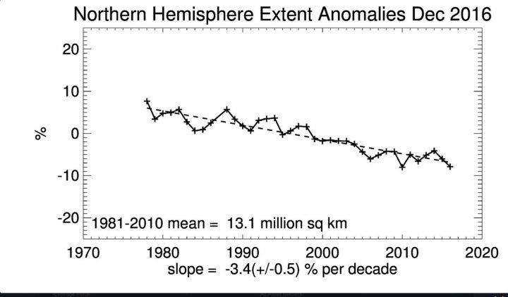 Die Abweichungen des Seaice-Extent (mindestens 15% Eisanteil) der Arktis (Nordpol) im November 2016 mit negativem linearen Trend seit Beginn der Messungen 1979. Der November 2016 weist nach Rekordwachstum im September 2016 den niedrigsten Stand seit Beginn der Messungen zusammen mit 2010 auf. Quelle: wie vor.