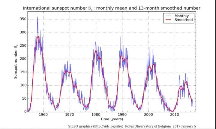 Monatliche (blaue Linien) und über 13 Monate gemittelte (rote Linien/smoothed) ab 1.7.2015 NEUE (höhere) internationale Sonnenfleckenrelativzahlen (SN Ri) von Sonnenzyklus (SC) 19 bis 24 bis einschließlich Dezember 2016. Im Juni 2016 ist SN (blaue Linie, ganz rechts unten) regelrecht abgestürzt, hat sich danach wieder etwas erholt und zeigt nun im Dezember den tiefsten Stand des Jahres 2016. Quelle: http://sidc.oma.be/silso/ssngraphics