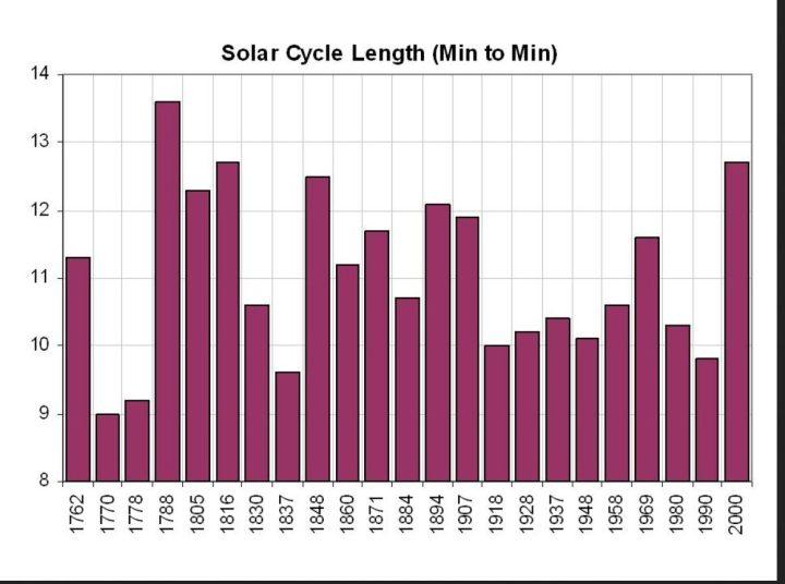 Die Grafik zeigt die Länge der Sonnenfleckenzyklen von SC 1 bis SC 23 von Minimum zu Minimum. Der SC 23 ist einer längsten seit Beginn der Auzeichnungen im Jahr 1755(!). Quelle: