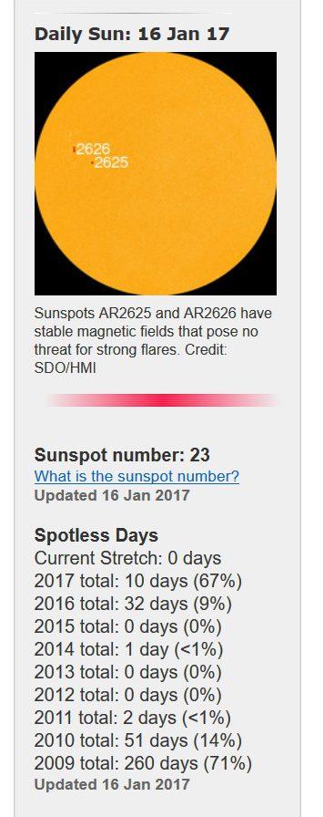 Nom 1. bis zum 15.1.2017 war die Sonne auf der erdzugewandten Seite zehn Tage (zwei Drittel der Zeit) fleckenlos. Quelle: