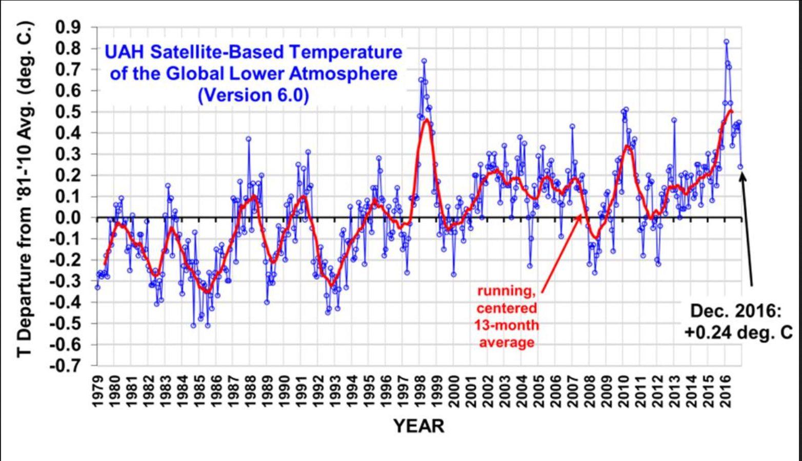 Die UAH-Grafik zeigt die monatlichen Abweichungen (blaue Linie) der globalen Temperaturen der unteren Troposphäre mit Schwerpunkt um 1500 m (TLT) sowie den laufenden Dreizehnmonatsdurchschnitt (rote Linie) von Dezember 1998 bis Dezember 2016. Wegen eines kräftigen global zeitversetzt wärmenden El Niño-Ereignisses ab Sommer 2015 gab es auch bei den unverfälschten Datensätzen von UAH nach Monats-Rekordwerten von November 2015 bis März 2016 ab Juni einen deutlichen Rückgang auf 0,34 K gegenüber den Vormonaten Mai und April. Im Juli und August 2016 stagniert die globale Abkühlung mit einem geringen Anstieg auf 0,44 K Abweichung vorübergehend, Quelle: