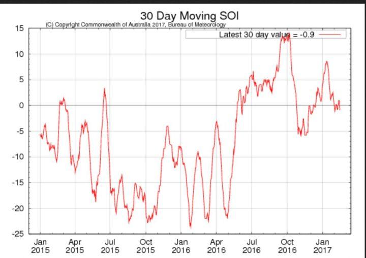 Laufender 30-Tage-SOI der australischen Wetterbehörde BOM für die letzten beiden Jahre mit Stand Mitte Februar 2017 mit -0,9 im negativ-neutralen Bereich. Anfang Oktober 2016 wurde mit rund +14 der höchste Stand seit knapp drei Jahren erreicht: La Niña (oberhalb von +7,0) ist da,…und bleibt. Quelle: http://www.bom.gov.au/climate/enso/