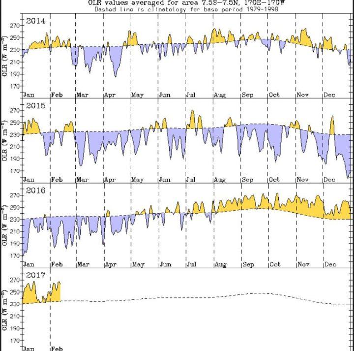 Verlauf der OLR über dem äquatorialen Paziki von Januar 2014 bis Mitte Februar 2017. Die gelben Farben zeigen hohe Abstrahlung in den Weltraum und damit geringe Bewölkung durch Hochdruckeinfluss (La Niña) und blaue Farben für geringe Abstrahlung wegen starker Bewölkung durch Tiefruckeinfluss (El Niño). Quelle: