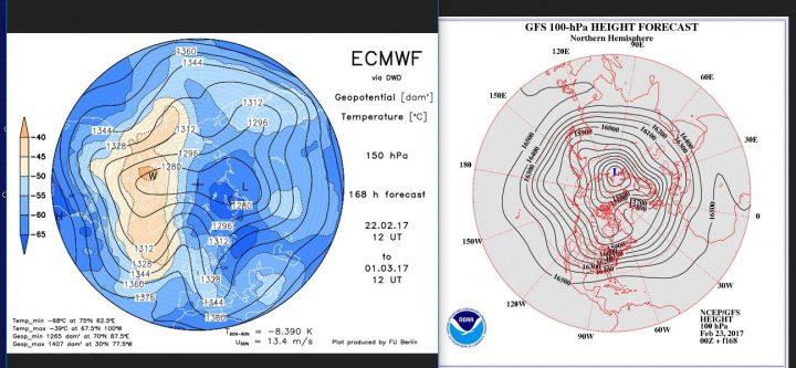 Vergleich der Stratosphärenprognosen ECMWF (150 hPa, rund 14 km Höhe) und von GFS (100 hPa, rund 16 km Höhe) vom 22./23.2.2017 für den 1. März 2017. Beide Prognosen rechnen in der unteren Stratosphäre einen kräftigen kalten Trog über Mitteleuropa mit Grönlandblock. der Polarwirbel wirkt krfäftig und geschlossen, das mächtige Zentrum liegt über Nordsibirien. Quellen: