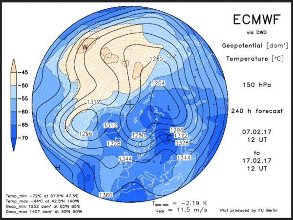 ECMWF mit Grönlandblock und geteiltem Polarwirbel